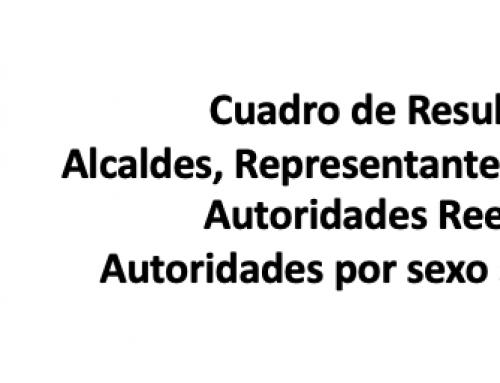 ALCALDES, REPRESENTANTES Y CONCEJALES 2019-2024